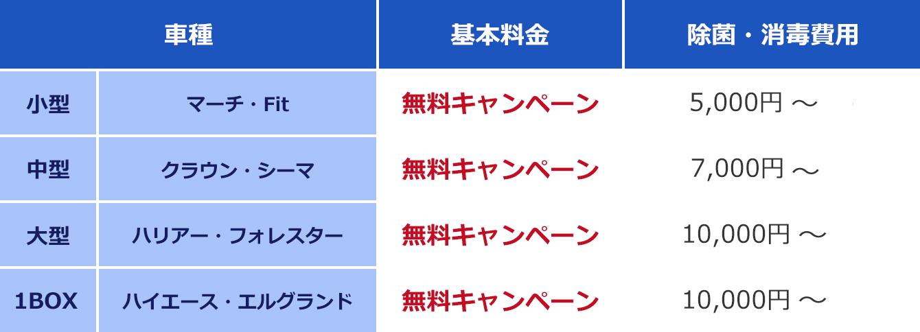 車の除菌料金表